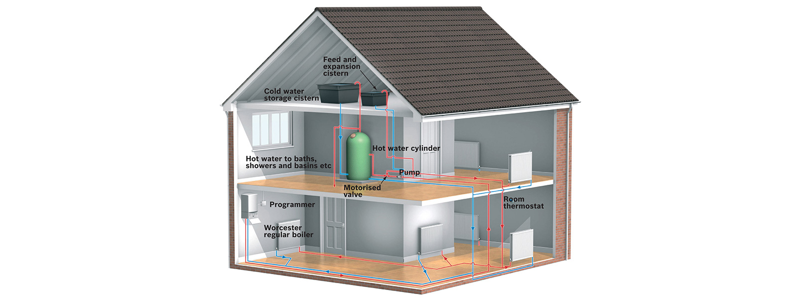central heating system maintenance from Kevin O'Brien Gas Services Oakham Rutland